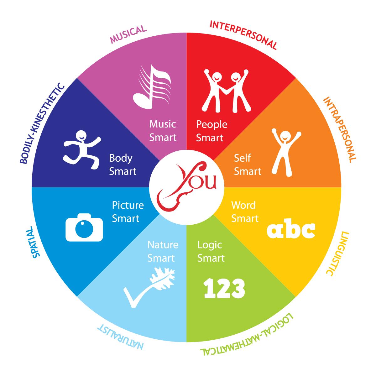 Multiple Intelligences Logo